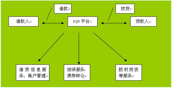 p2p网络信贷法律问题研究